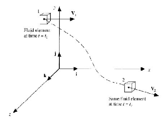 A moving fluid element showing the velocity as a function