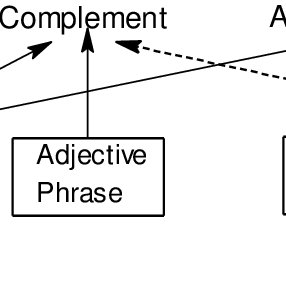 (PDF) THE NOUN PHRASE: FORMAL AND FUNCTIONAL PERSPECTIVES