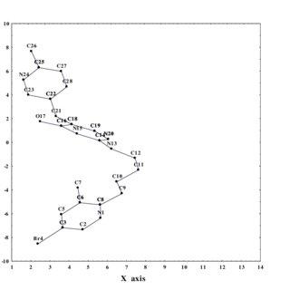 (PDF) Comparative studies of cimetidine derivative