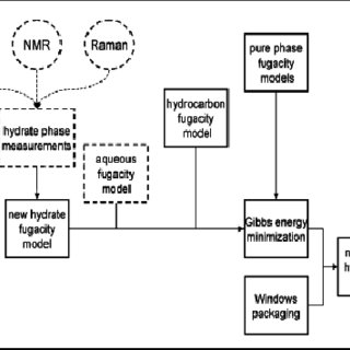 (PDF) REMOVAL OF HIGH CO2 CONTENT IN NATURAL GAS BY