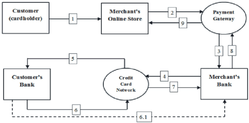 Process Flow of Credit Card Payment Credit card network