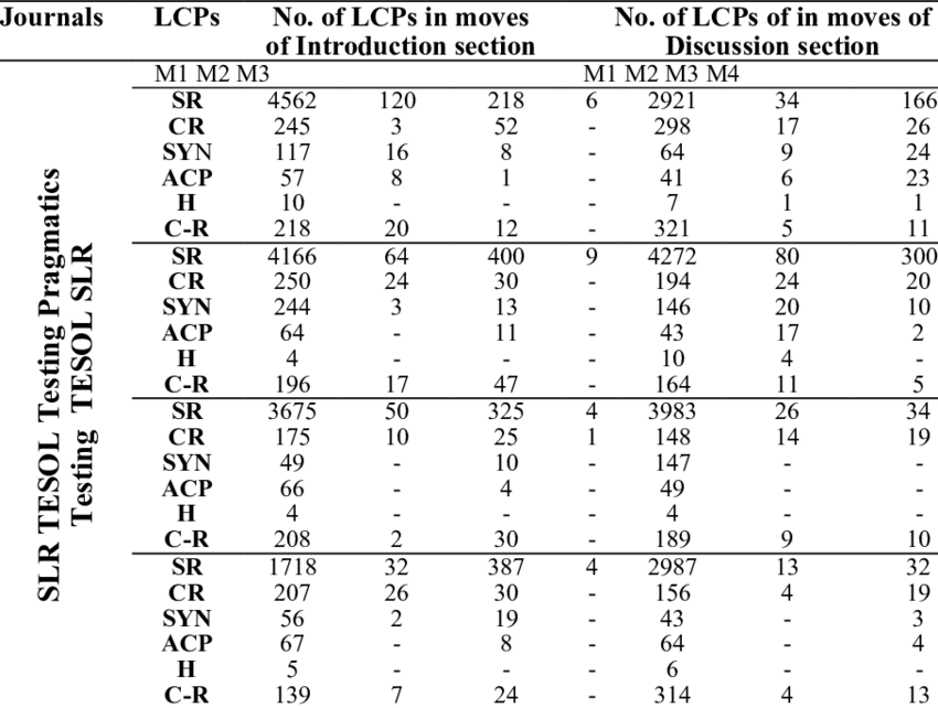 (No.) of LCPs in moves of Introduction and Discussion