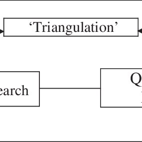 (PDF) 'Triangulation' Research Method as the Tool of