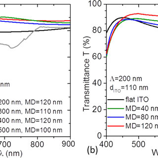 Transmittance spectra for (a) variation of modulation