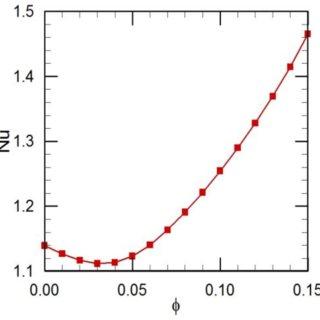 Average Nusselt number vs. Reynolds number at ϕ=0.05