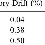 (PDF) Experimental Seismic Performance Evaluation of
