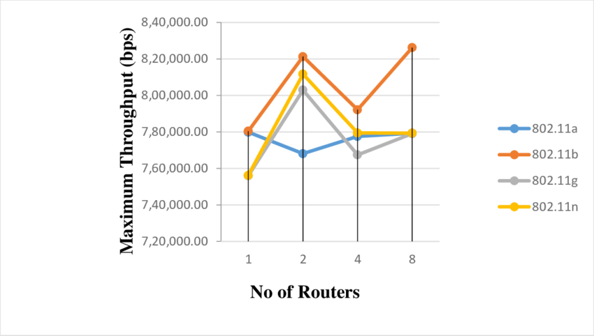 1: WIRELESS LAN MAXIMUM THROUGHPUT FOR WLAN STANDARDS FOR