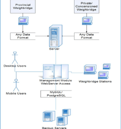 the management module basic data flow diagram [ 850 x 951 Pixel ]