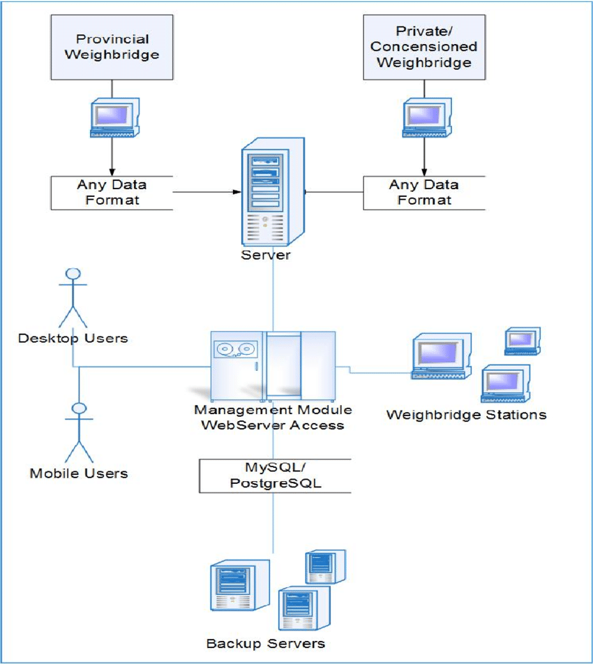 hight resolution of the management module basic data flow diagram