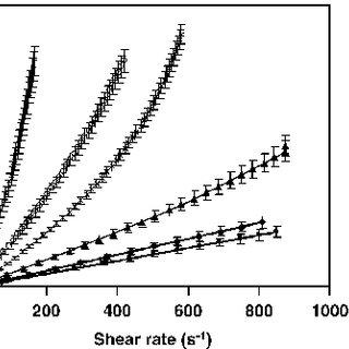 (PDF) Properties of Sodium Caseinate Film-Forming