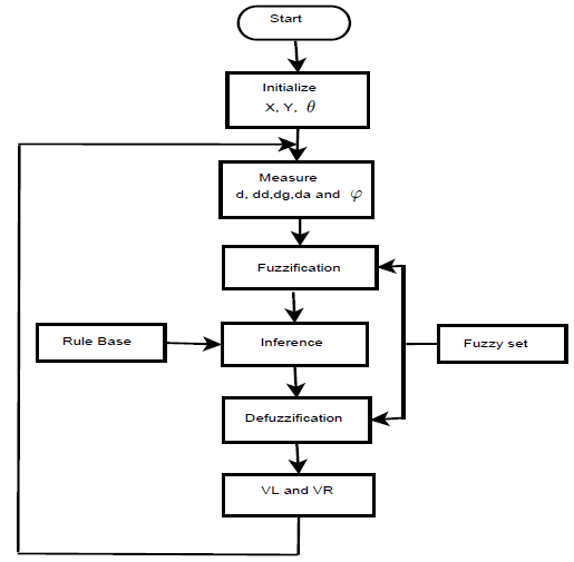 Flow chart of the proposed fuzzy logic controller method