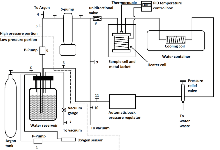 Schematic drawing of the setup. Except for 1, 5