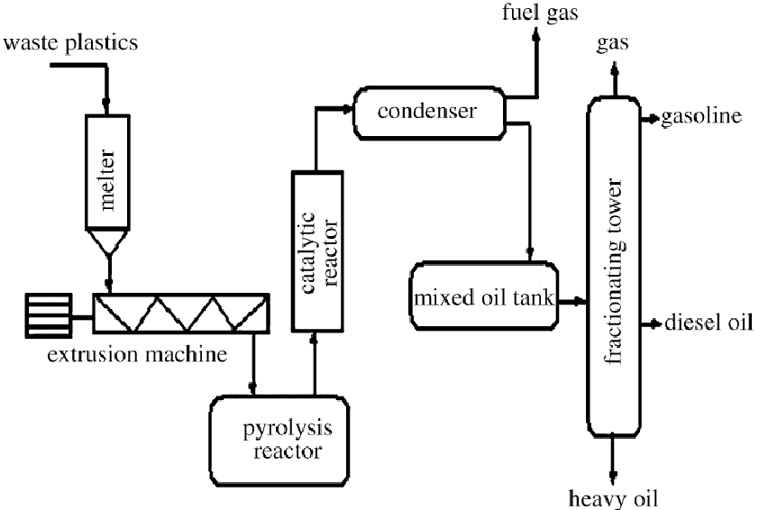 Pyrolysis-catalytic upgrades technique of plastic wastes