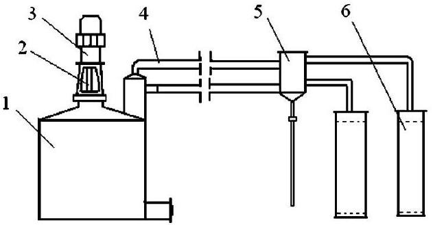 Flowchart of pyrolysis-catalytic upgrade (Pyrolysis
