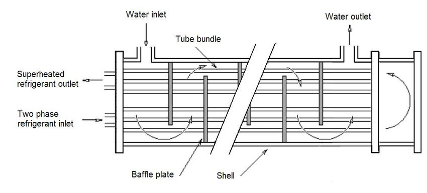 1: Shell-and-tube dry expansion evaporator schematic