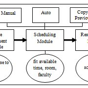 (PDF) Class-Scheduling System for the Central Luzon State