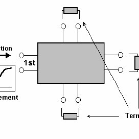 Thermal test structures handled by the basic T3ster model