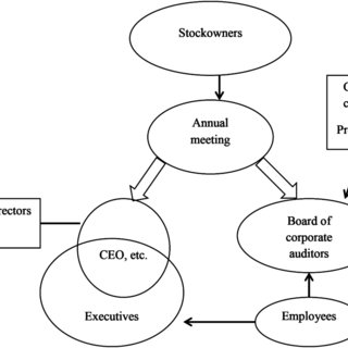 (PDF) Effective Corporate Governance and Financial