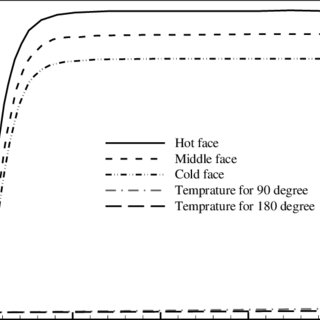 The boundary conditions. (a) Mould and casting model, one