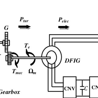 (PDF) Modeling and Control of the Wind Energy Conversion