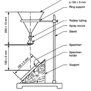 Schematic diagram for water repellency spray test. Figure