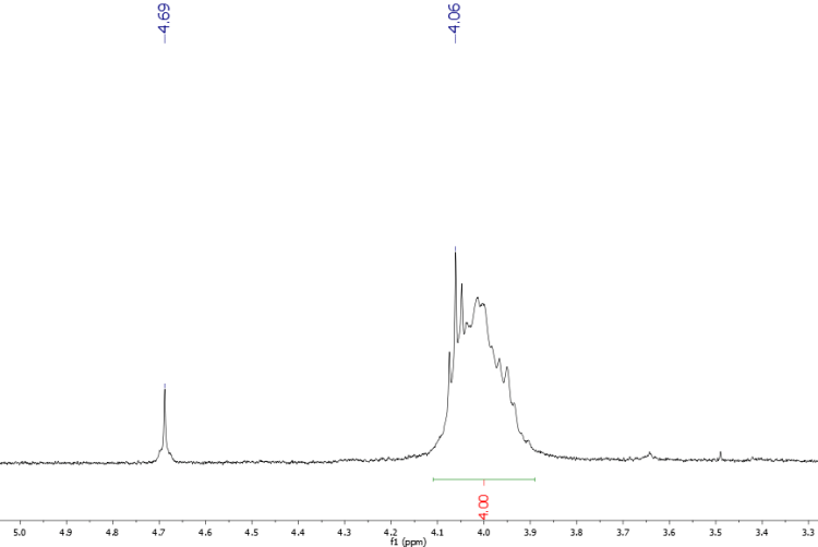 What can the peak at 4.69 ppm in Proton NMR Spectrum of ...