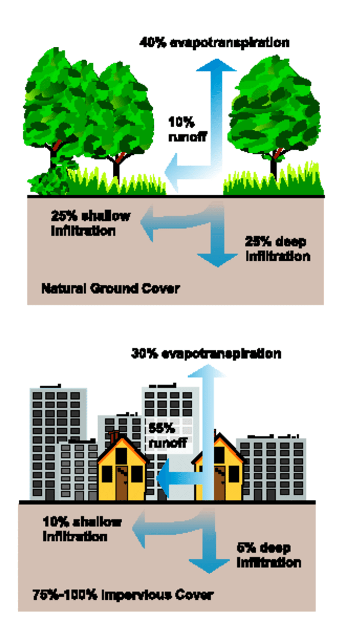 medium resolution of relationship between impervious cover and surface runoff source protecting water quality from urban runoff