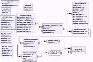 FM Radio Receiver GRC flowgraph | Download Scientific Diagram
