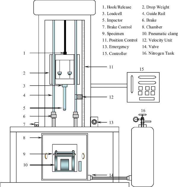 Illustration of instrumented impact testing machine