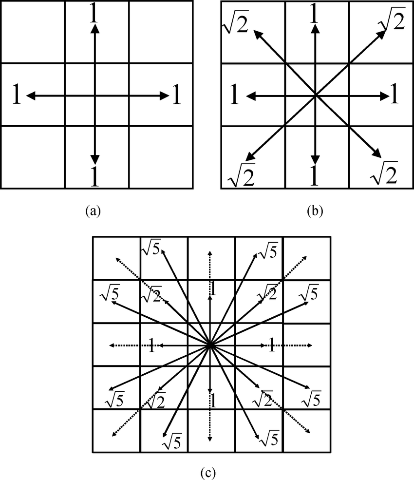 medium resolution of cell connection styles 26 a 2 geometry neighborhood