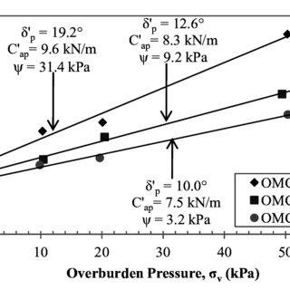 Standard Proctor compaction test results for the OUM-NCMA