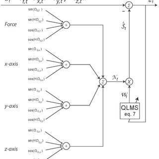 (PDF) A Quaternion Weighted Fourier Linear Combiner for