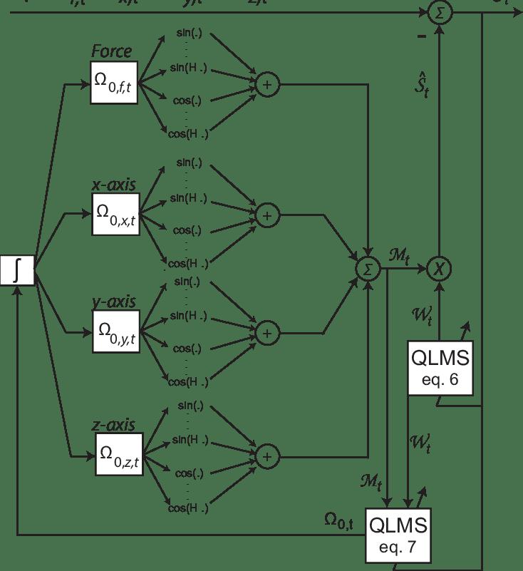 A block diagram for the QwFLC algorithm. Symbol denotes