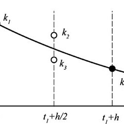 7 Finite volume method showing a vertex centred and b cell