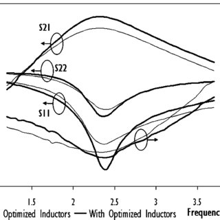 Inductance at low frequency versus total conductor length