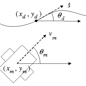 (PDF) Smooth Reference Tracking of a Mobile Robot using