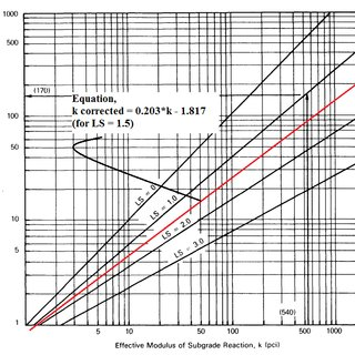 5: Design Chart for Rigid Pavement, Segment 1 (Source