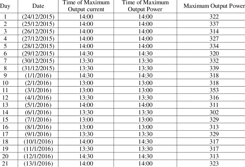 table showing the daily maximum output power and time of