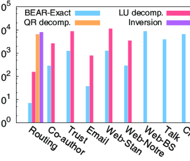 Bear Exact Requires The Least Amount Of Space For Preprocessed Data On All The Datasets Due To Its Space Efficiency Only Bear Exact Successfully Scales To