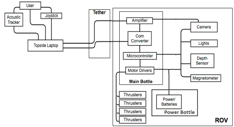 Component block diagram with second mode of topside