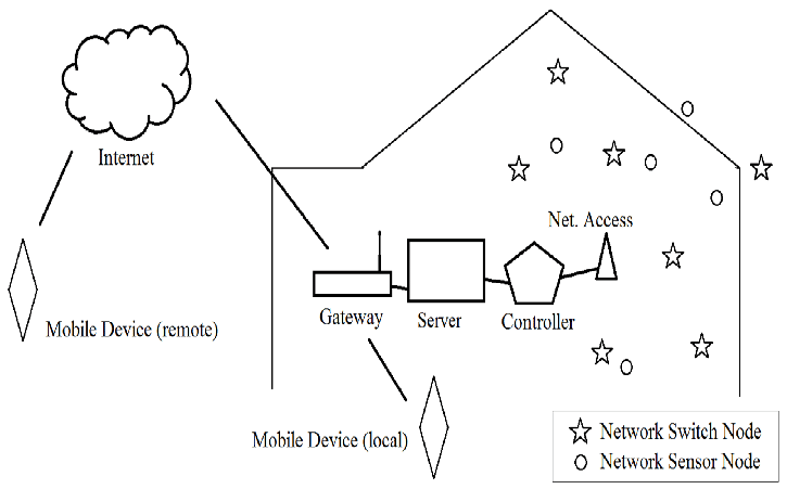 Functional diagram of the system. block diagram of our