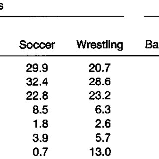 (PDF) Injury Patterns in Selected High School Sports: A