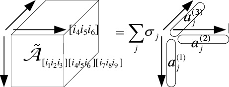 2: Decomposition of the 3-way tensor˜Atensor˜ tensor˜A