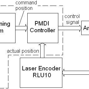 (PDF) On Algorithms for Planning S-curve Motion Profiles