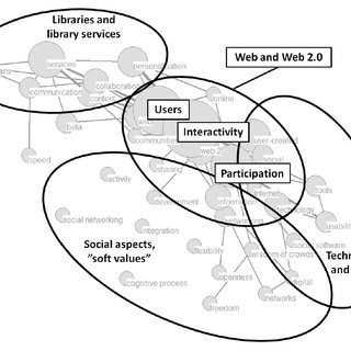 (PDF) What is Library 2.0?