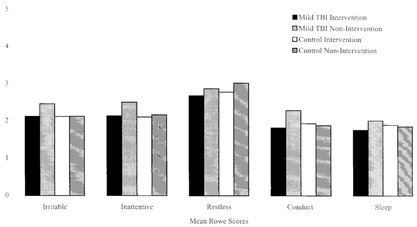 Impact of Early Intervention on Outcome After Mild