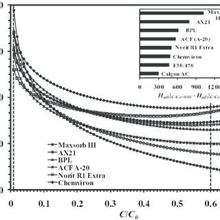 (PDF) Heat of Adsorption and Adsorbed Phase Specific Heat