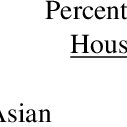 Reduction in Percentage of Hispanic Segregation Related to