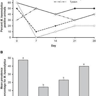 Relative abundance of bacitracin resistant bacterial