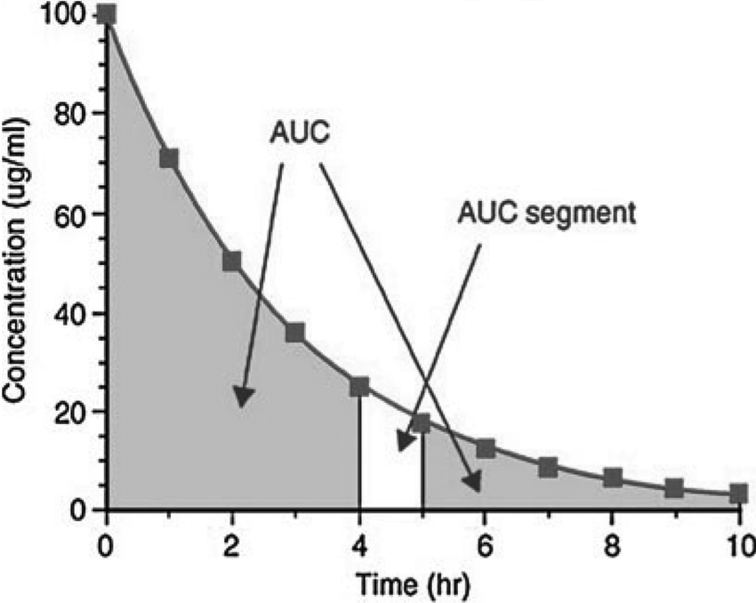 1 Calculation of area under the curve (auC) using the